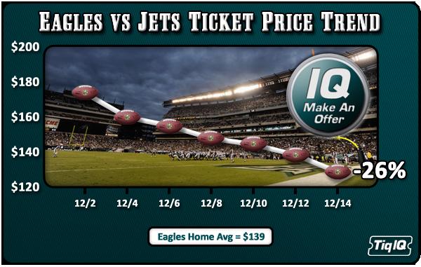Eagles_JetsTrend